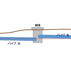 地下浸透/排水問題/排水溝/配管/下水/水道/... 足洗い場の配管引き廻しの簡易図です。 今…