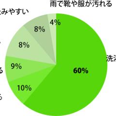 梅雨/湿気/洗濯/6月/お風呂/風呂/... 毎日出る洗濯物が60%で第1位でした。梅…