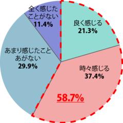 梅雨/湿気/6月 s参照「ウーマンウェルネス研究会 sup…