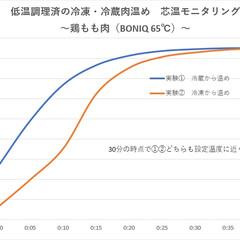 時短/時短レシピ/時短料理/低温調理/低温調理器/ボニーク/... 「低温調理済の冷凍・冷蔵肉 温め時間モニ…(1枚目)