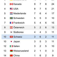 Schweiz/JAPAN/スイス/日本/オリンピック/Olympic オリンピックのメダル所持数と順位が日本と…